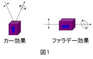 図1磁気光学効果